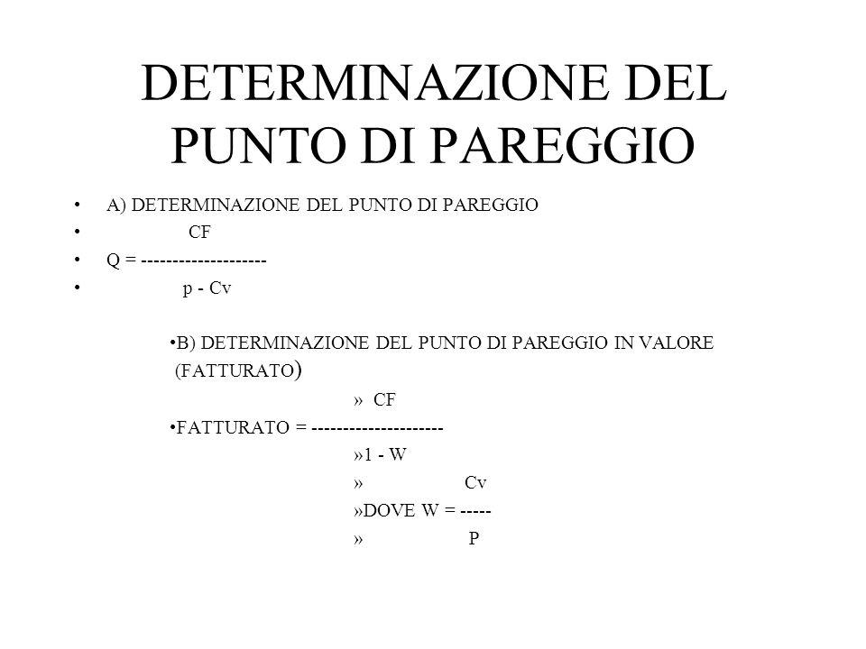 DETERMINAZIONE DEL PUNTO DI PAREGGIO A) DETERMINAZIONE DEL PUNTO DI PAREGGIO CF Q = -------------------- p - Cv B) DETERMINAZIONE DEL PUNTO DI PAREGGIO IN VALORE (FATTURATO ) » CF FATTURATO = --------------------- »1 - W » Cv »DOVE W = ----- » P