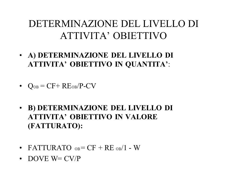 DETERMINAZIONE DEL LIVELLO DI ATTIVITA' OBIETTIVO A) DETERMINAZIONE DEL LIVELLO DI ATTIVITA' OBIETTIVO IN QUANTITA': Q OB = CF+ RE OB /P-CV B) DETERMINAZIONE DEL LIVELLO DI ATTIVITA' OBIETTIVO IN VALORE (FATTURATO): FATTURATO OB = CF + RE OB /1 - W DOVE W= CV/P