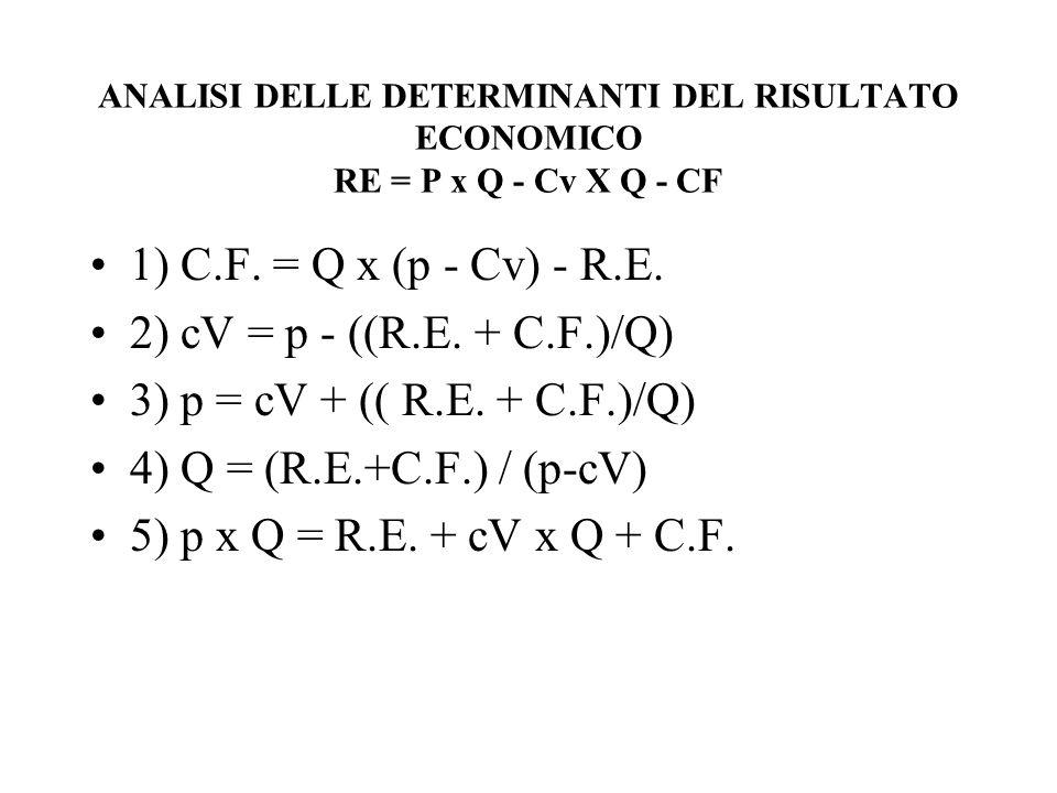 ANALISI DELLE DETERMINANTI DEL RISULTATO ECONOMICO RE = P x Q - Cv X Q - CF 1) C.F. = Q x (p - Cv) - R.E. 2) cV = p - ((R.E. + C.F.)/Q) 3) p = cV + ((