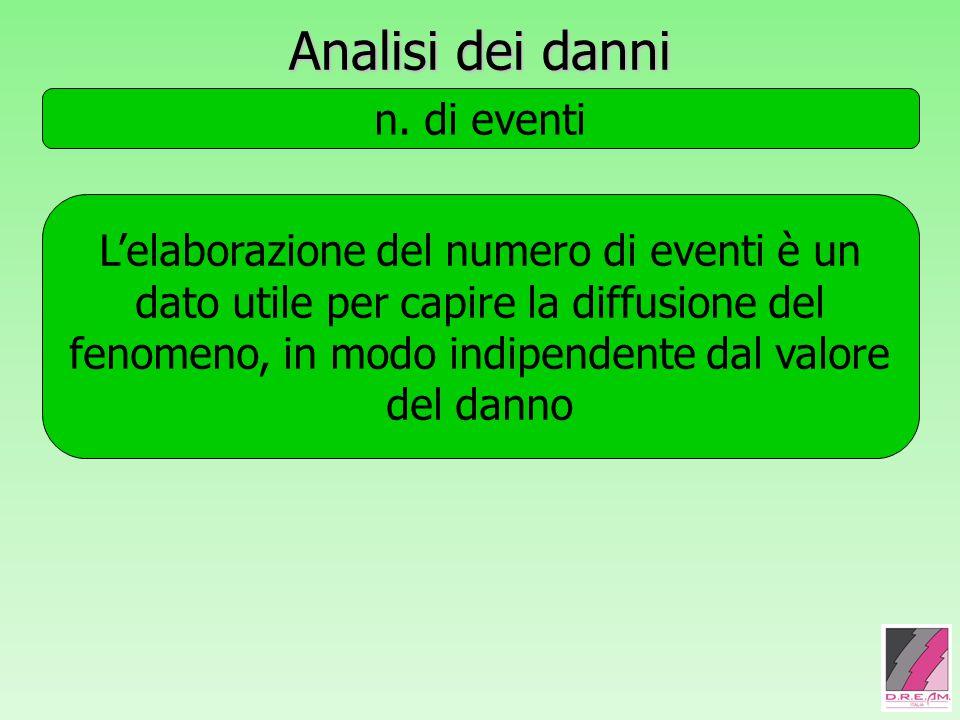 Analisi dei danni n. di eventi assoluto x area