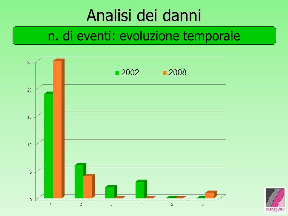 Analisi dei danni n. di eventi: evoluzione temporale