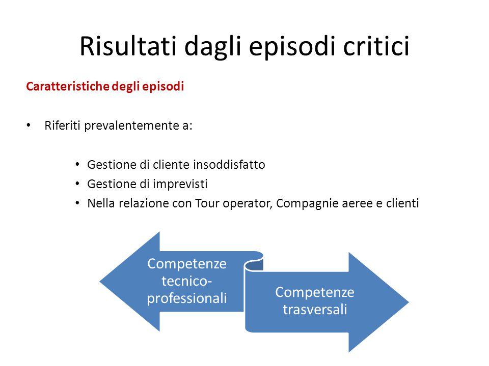 Risultati dagli episodi critici Caratteristiche degli episodi Riferiti prevalentemente a: Gestione di cliente insoddisfatto Gestione di imprevisti Nel