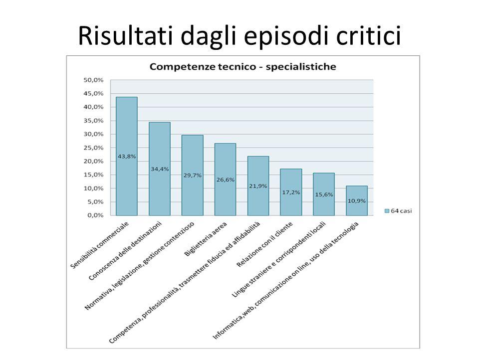 Risultati dagli episodi critici