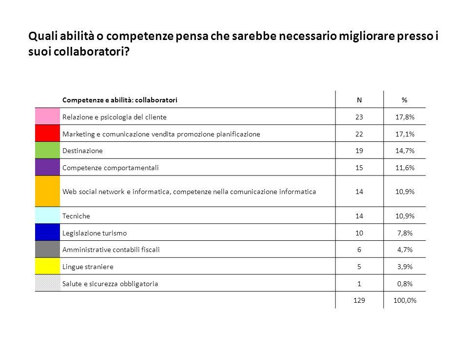 Quali abilità o competenze pensa che sarebbe necessario migliorare presso i suoi collaboratori.