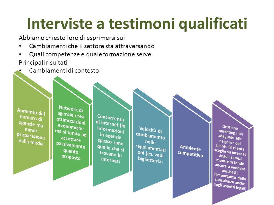 Interviste a testimoni qualificati Abbiamo chiesto loro di esprimersi sui Cambiamenti che il settore sta attraversando Quali competenze e quale formazione serve Principali risultati Cambiamenti di contesto