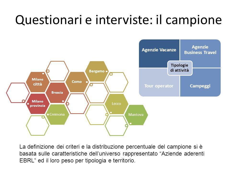 Questionari e interviste: il campione Milano provincia Brescia Milano città ComoBergamoLeccoCremonaMantova Agenzie Vacanze Agenzie Business Travel Tou