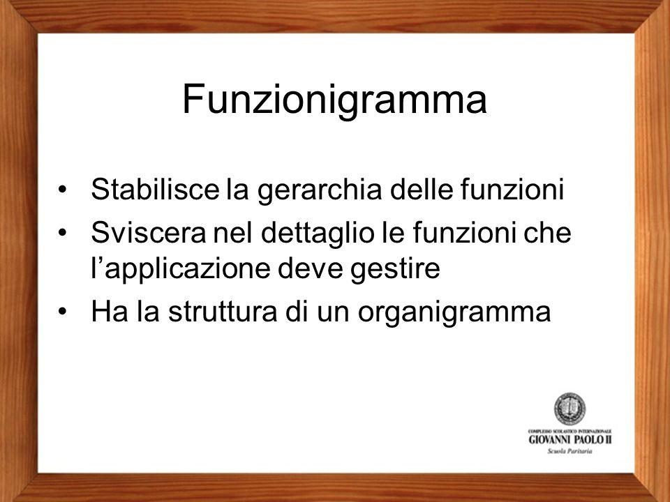 Funzionigramma Stabilisce la gerarchia delle funzioni Sviscera nel dettaglio le funzioni che l'applicazione deve gestire Ha la struttura di un organig