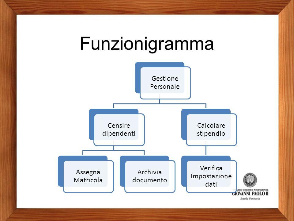 Funzionigramma Gestione Personale Censire dipendenti Assegna Matricola Archivia documento Calcolare stipendio Verifica Impostazione dati