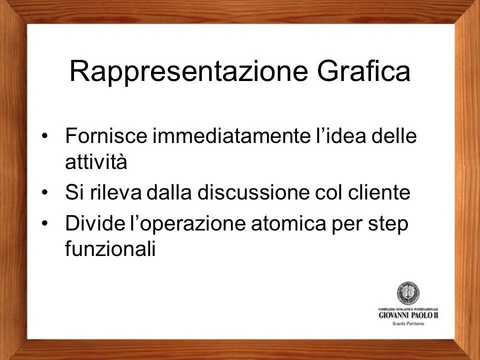 Rappresentazione Grafica Fornisce immediatamente l'idea delle attività Si rileva dalla discussione col cliente Divide l'operazione atomica per step fu