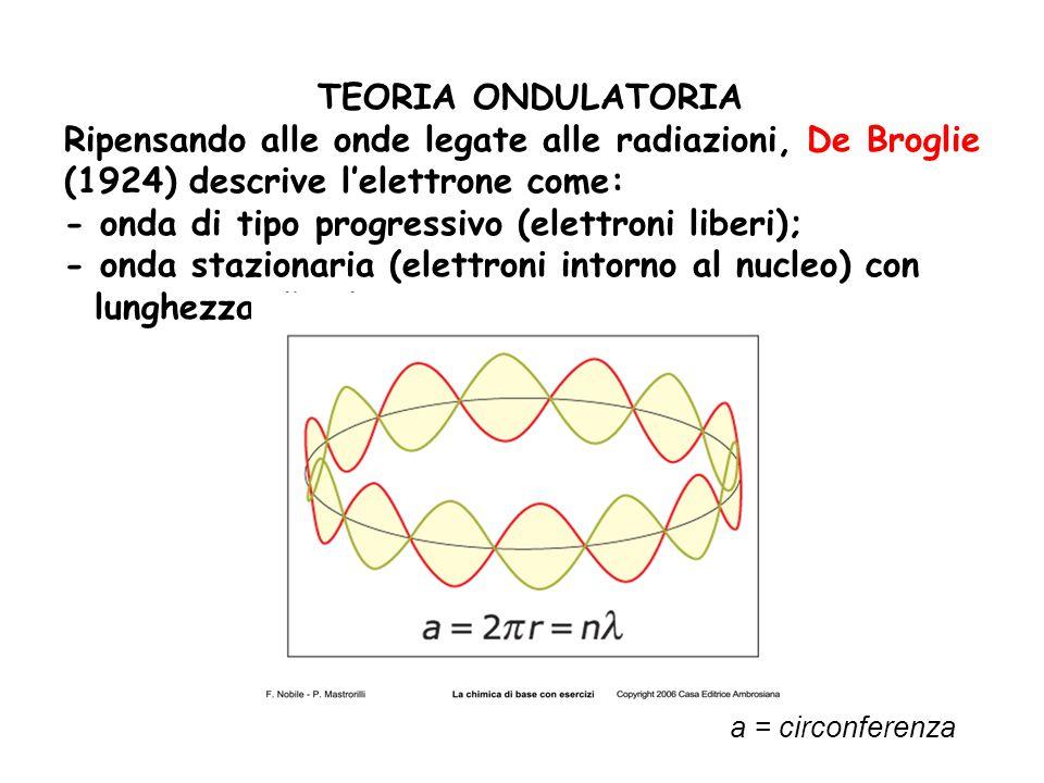 TEORIA ONDULATORIA Ripensando alle onde legate alle radiazioni, De Broglie (1924) descrive l'elettrone come: - onda di tipo progressivo (elettroni liberi); - onda stazionaria (elettroni intorno al nucleo) con lunghezza d'onda a = circonferenza