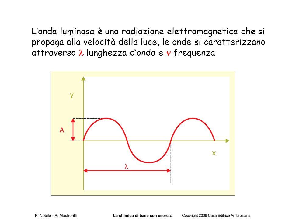 L'onda luminosa è una radiazione elettromagnetica che si propaga alla velocità della luce, le onde si caratterizzano attraverso lunghezza d'onda e fre