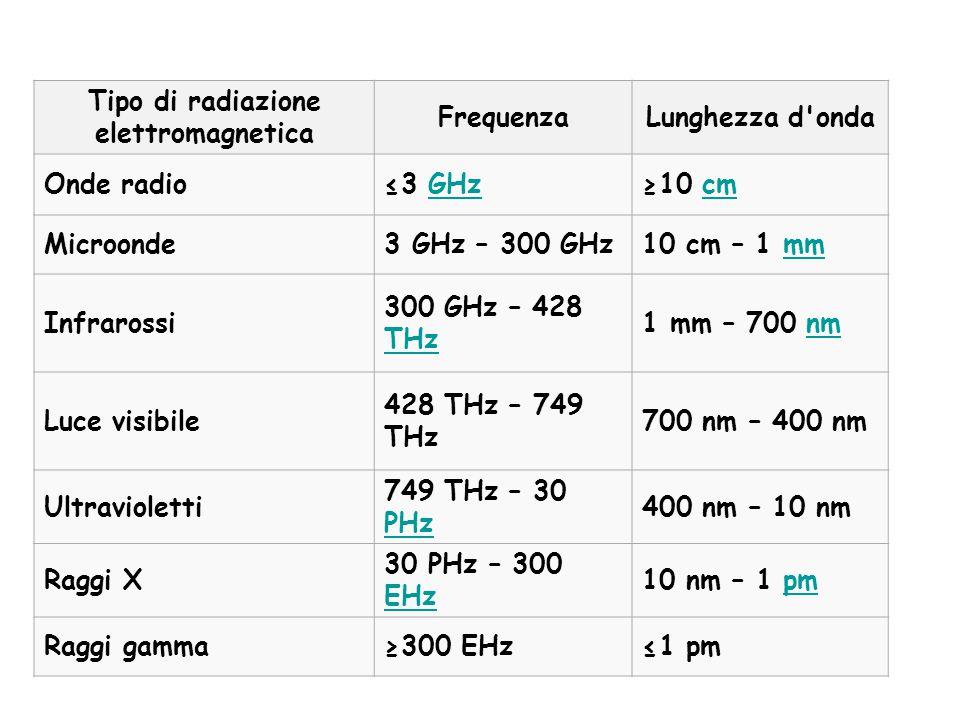 Tipo di radiazione elettromagnetica FrequenzaLunghezza d'onda Onde radio≤3 GHzGHz≥10 cmcm Microonde3 GHz – 300 GHz10 cm – 1 mmmm Infrarossi 300 GHz –