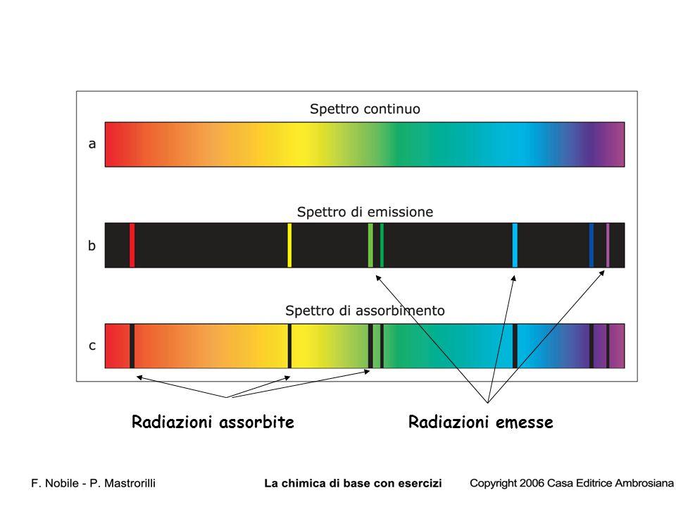 Radiazioni assorbiteRadiazioni emesse