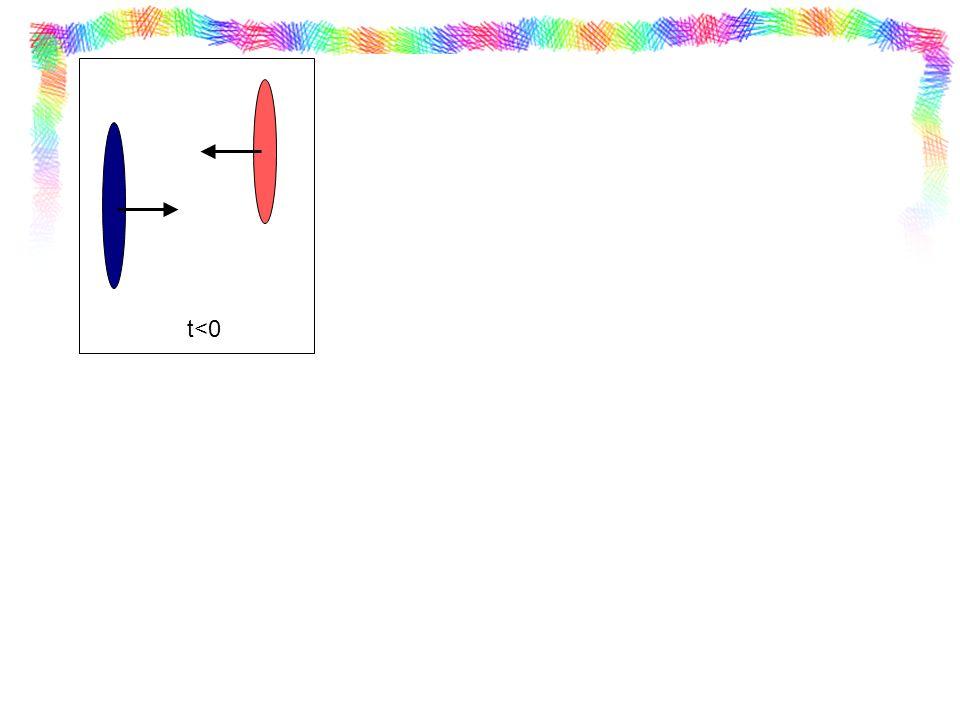 t=0 Interazioni dure , vengono create particelle con grande momento (p T >1GeV) o grande massa.