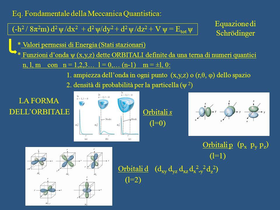 Eq. Fondamentale della Meccanica Quantistica: (-h 2 / 8π 2 m) d 2 ψ /dx 2 + d 2 ψ/dy 2 + d 2 ψ /dz 2 + V ψ = E tot ψ Equazione di Schrödinger * Valori