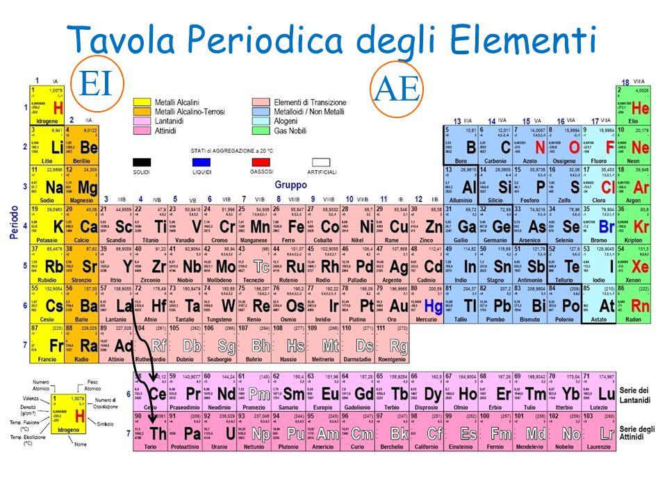 Tavola Periodica degli Elementi EI AE