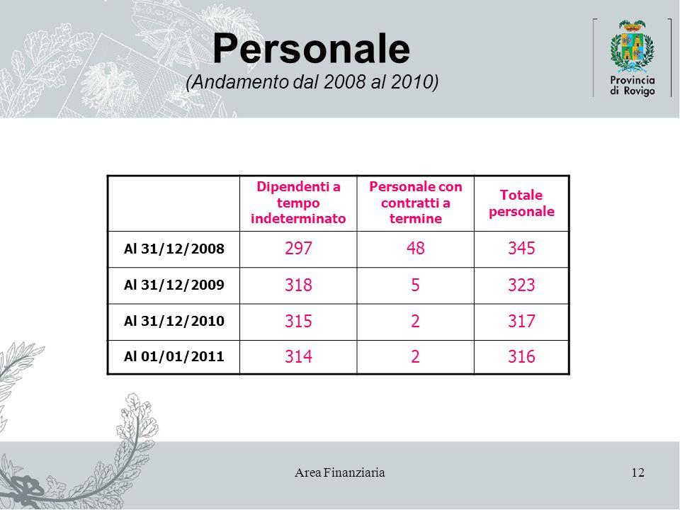 Area Finanziaria12 Personale (Andamento dal 2008 al 2010) Dipendenti a tempo indeterminato Personale con contratti a termine Totale personale Al 31/12/2008 29748345 Al 31/12/2009 3185323 Al 31/12/2010 3152317 Al 01/01/2011 3142316