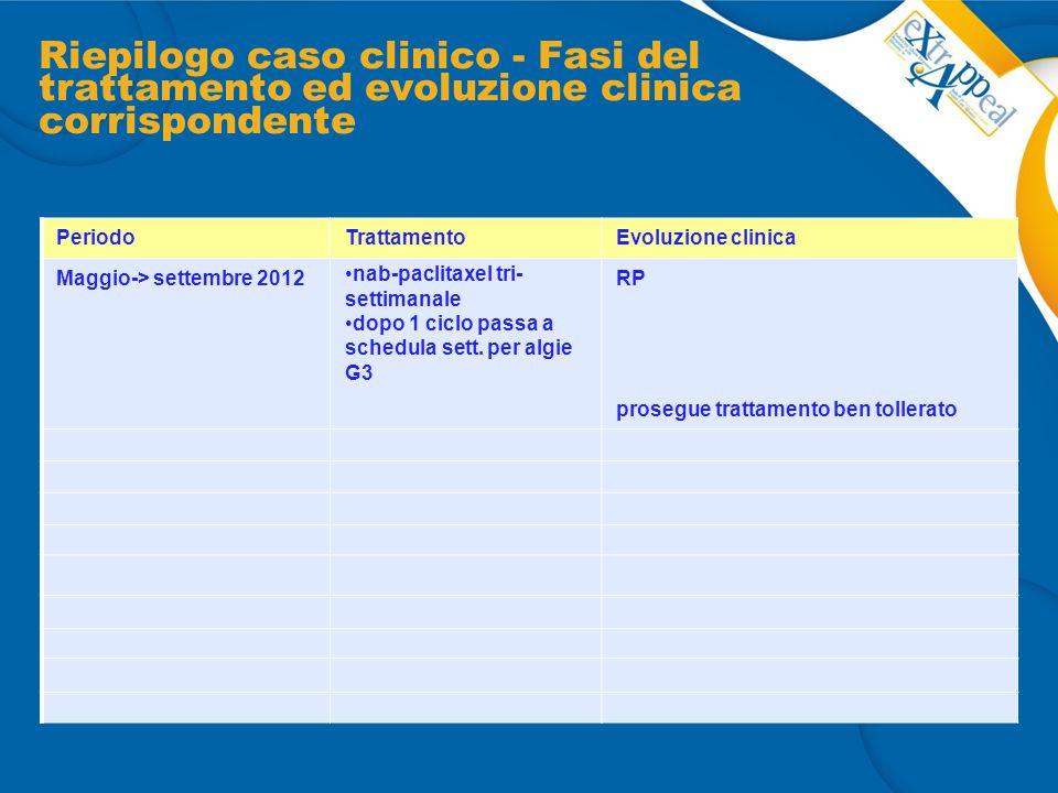 Riepilogo caso clinico - Fasi del trattamento ed evoluzione clinica corrispondente PeriodoTrattamentoEvoluzione clinica Maggio-> settembre 2012 nab-pa
