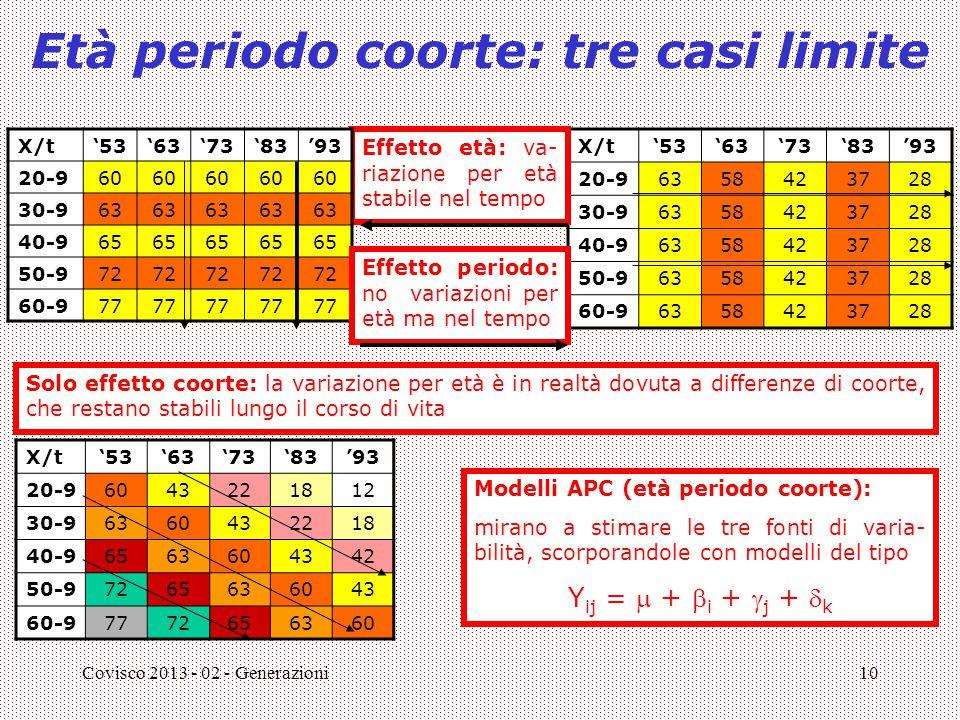 Covisco 2013 - 02 - Generazioni10 Età periodo coorte: tre casi limite X/t'53'63'73'83'93 20-96358423728 30-96358423728 40-96358423728 50-96358423728 6