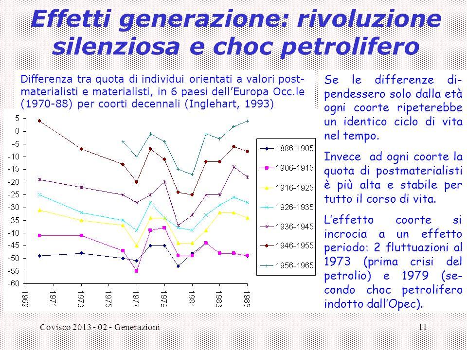 Covisco 2013 - 02 - Generazioni11 Effetti generazione: rivoluzione silenziosa e choc petrolifero Differenza tra quota di individui orientati a valori