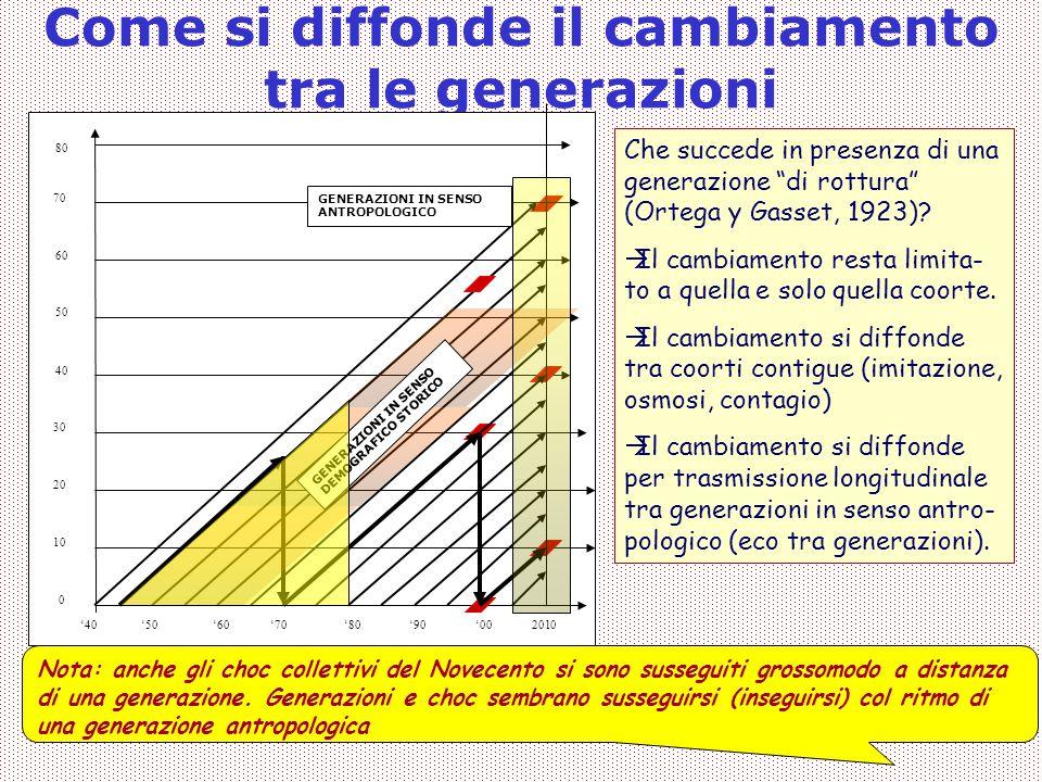 Covisco 2013 - 02 - Generazioni18 Come si diffonde il cambiamento tra le generazioni '40 10 20 30 0 '50 40 50 60 70 80 '602010'70'80'90'00 GENERAZIONI