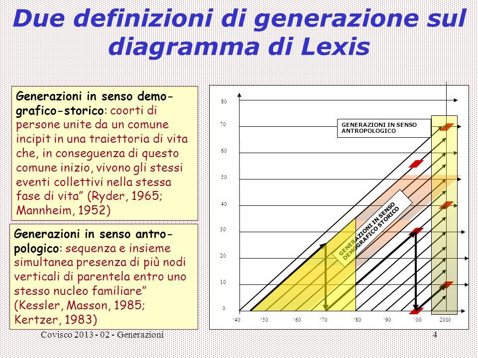 Covisco 2013 - 02 - Generazioni4 Due definizioni di generazione sul diagramma di Lexis '40 10 20 30 0 '50 40 50 60 70 80 '602010'70'80'90'00 GENERAZIO