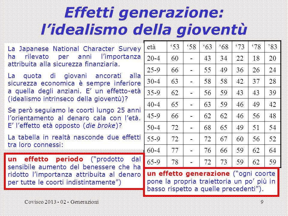 Covisco 2013 - 02 - Generazioni9 Effetti generazione: l'idealismo della gioventù età'53'58'63'68'73'78'83 20-460-4334221820 25-966-5549362624 30-463-5
