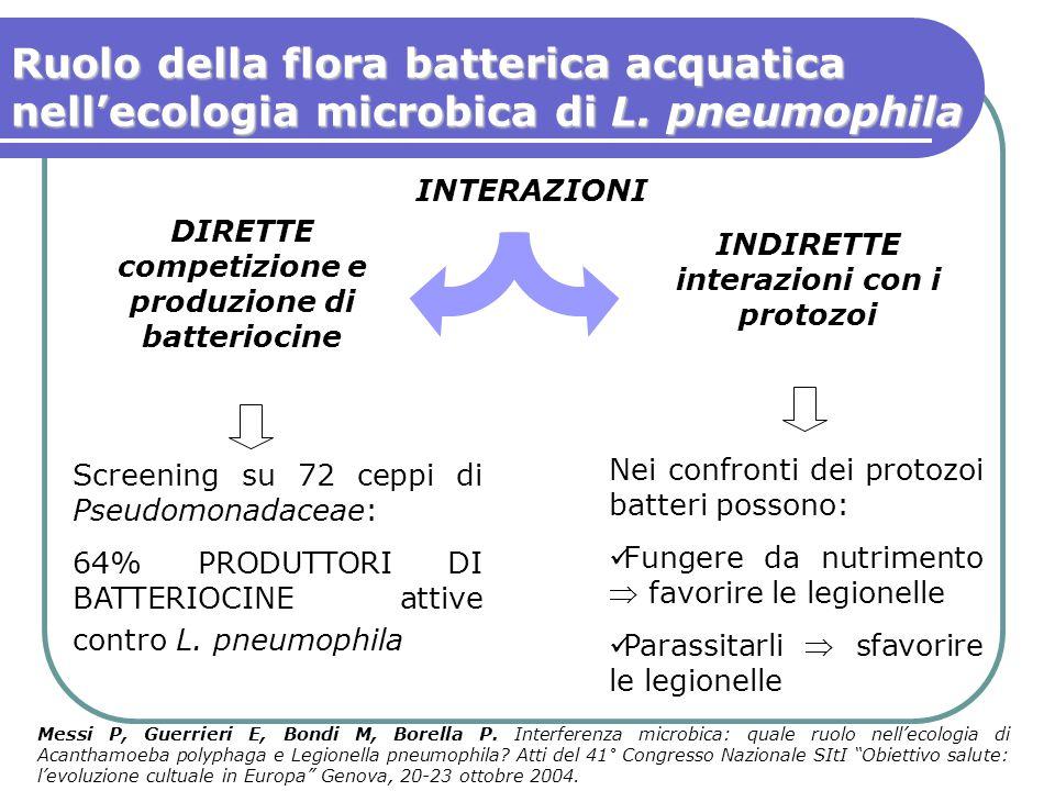 Ruolo della flora batterica acquatica nell'ecologia microbica di L. pneumophila INDIRETTE interazioni con i protozoi DIRETTE competizione e produzione