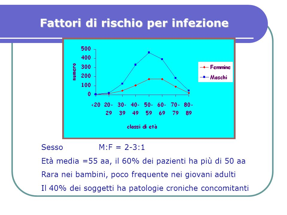Sesso M:F = 2-3:1 Età media =55 aa, il 60% dei pazienti ha più di 50 aa Rara nei bambini, poco frequente nei giovani adulti Il 40% dei soggetti ha pat