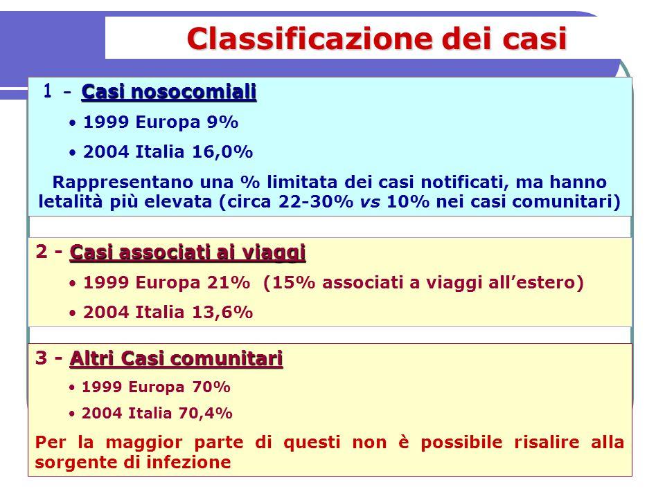 Casi nosocomiali 1 - Casi nosocomiali 1999 Europa 9% 2004 Italia 16,0% Rappresentano una % limitata dei casi notificati, ma hanno letalità più elevata