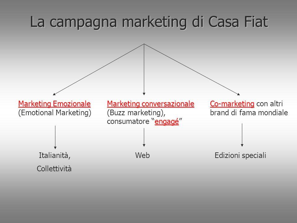 La campagna marketing di Casa Fiat Marketing Emozionale Marketing Emozionale (Emotional Marketing) Marketing conversazionale engagé Marketing conversa