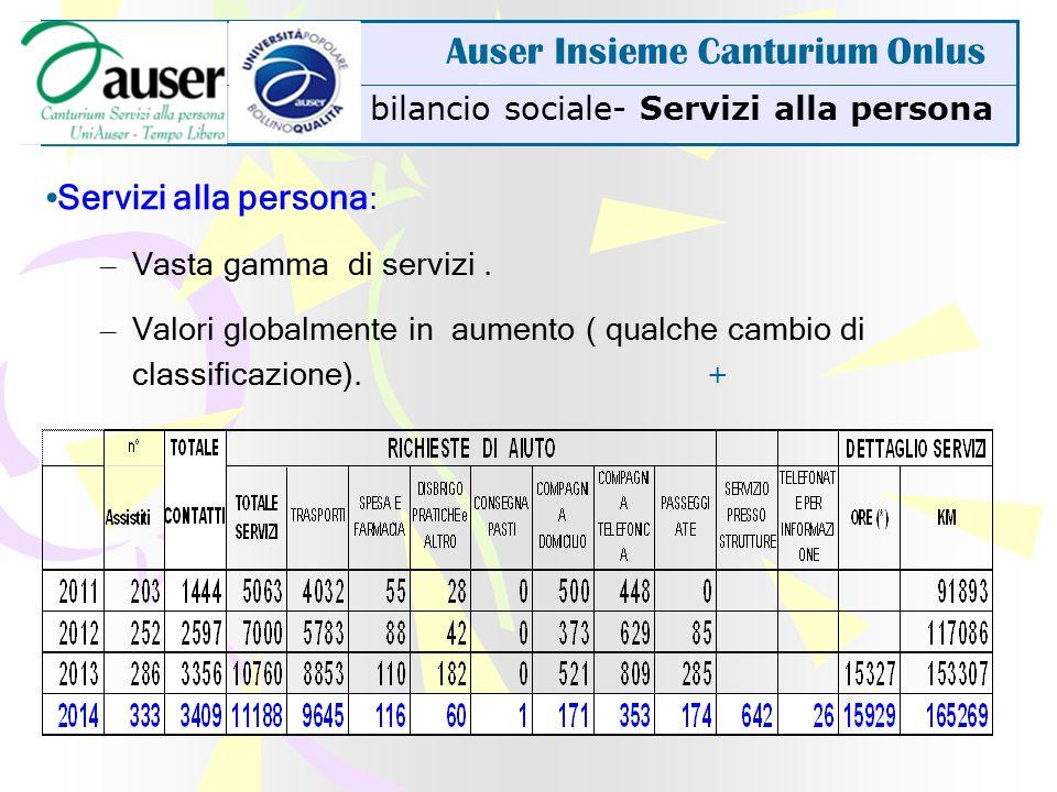bilancio sociale- Servizi alla persona Auser Insieme Canturium Onlus Servizi alla persona : – Vasta gamma di servizi.