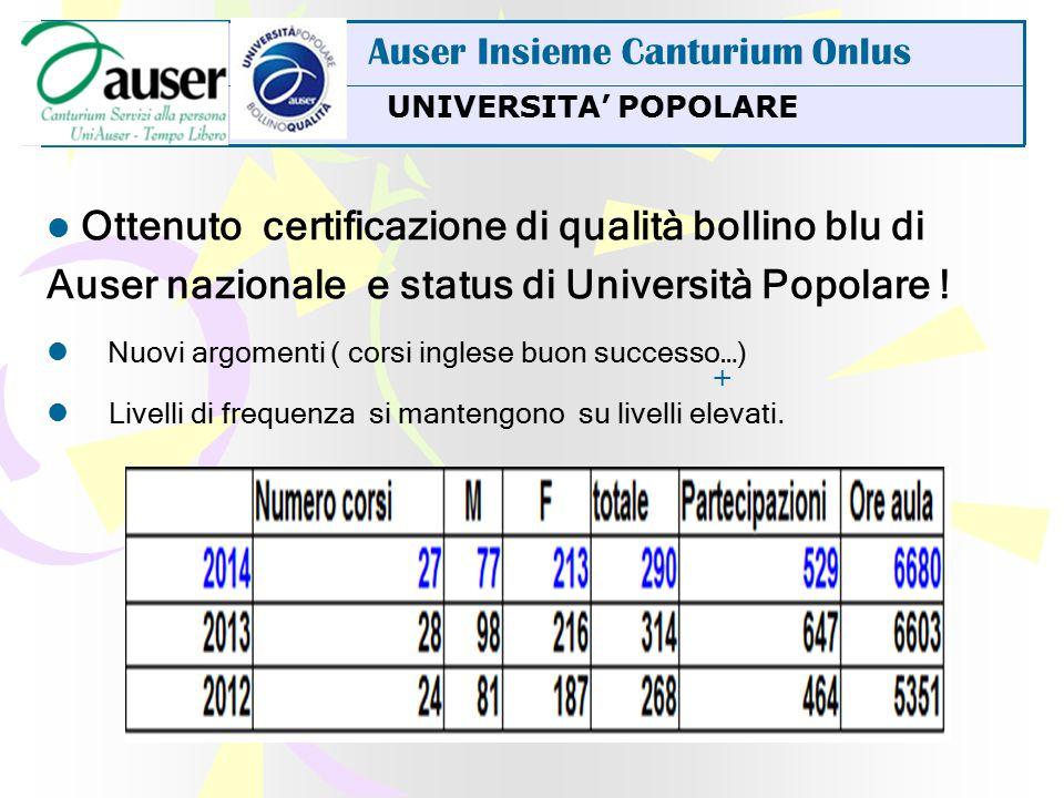 UNIVERSITA' POPOLARE Auser Insieme Canturium Onlus Ottenuto certificazione di qualità bollino blu di Auser nazionale e status di Università Popolare .