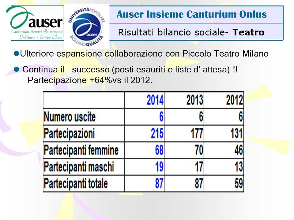 Risultati bilancio sociale- Teatro Auser Insieme Canturium Onlus Ulteriore espansione collaborazione con Piccolo Teatro Milano Continua il successo (posti esauriti e liste d attesa) !.
