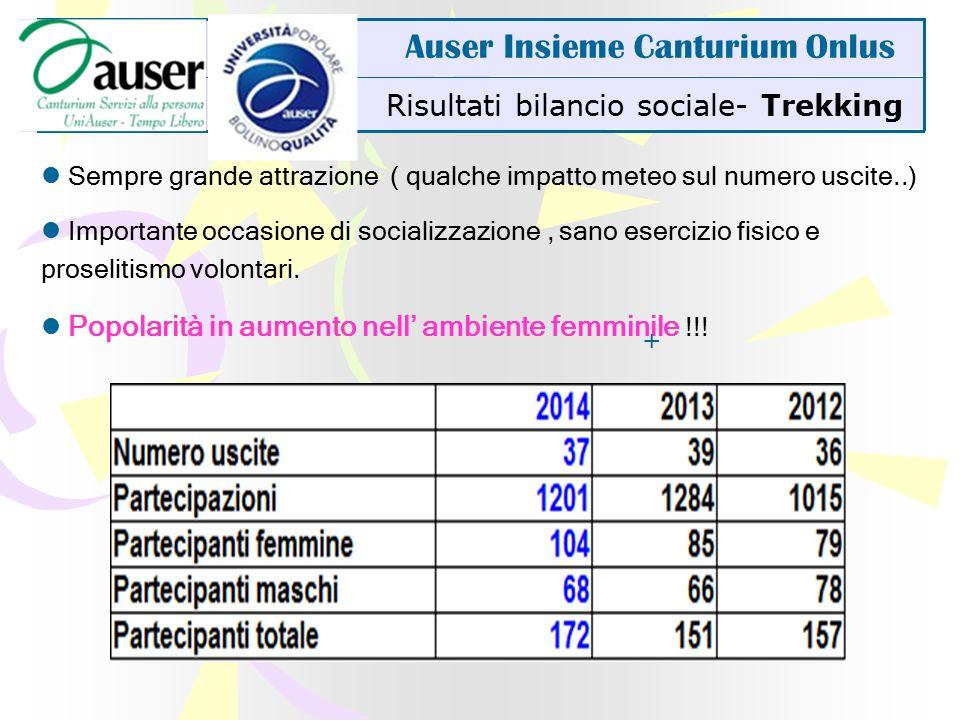bilancio sociale- Gite SPI -Auser Auser Insieme Canturium Onlus Positiva collaborazione con SPI.