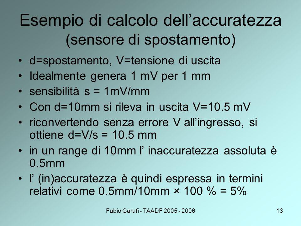Fabio Garufi - TAADF 2005 - 200613 Esempio di calcolo dell'accuratezza (sensore di spostamento) d=spostamento, V=tensione di uscita Idealmente genera 1 mV per 1 mm sensibilità s = 1mV/mm Con d=10mm si rileva in uscita V=10.5 mV riconvertendo senza errore V all'ingresso, si ottiene d=V/s = 10.5 mm in un range di 10mm l' inaccuratezza assoluta è 0.5mm l' (in)accuratezza è quindi espressa in termini relativi come 0.5mm/10mm × 100 % = 5%