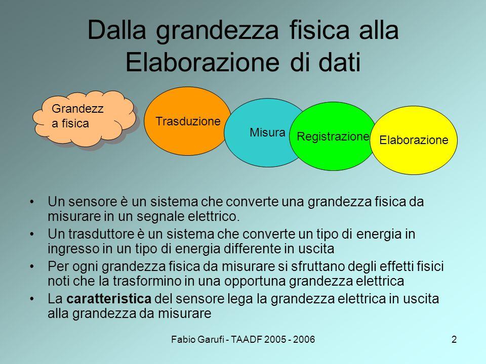 Fabio Garufi - TAADF 2005 - 20063 Esempio:L'occhio Retina: sensore Cellule gangliari:trasduttori Da energia elettrica in energia chimica Coni e bastoncelli: misura della luminosità e del colore Elaborazione e Registrazione