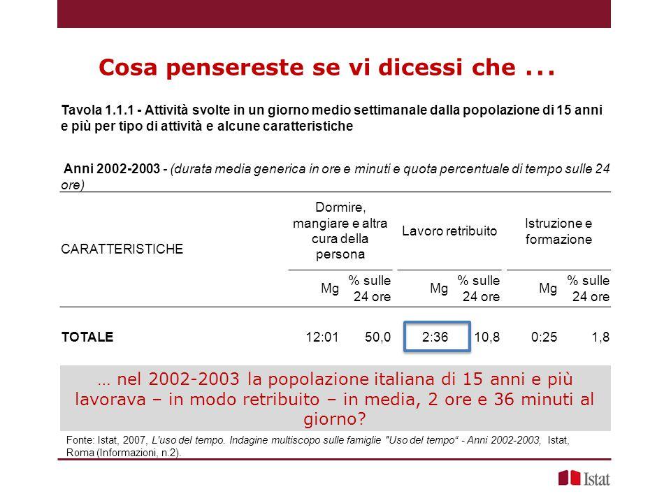 Cosa pensereste se vi dicessi che … Fonte: Istat, 2007, L uso del tempo.