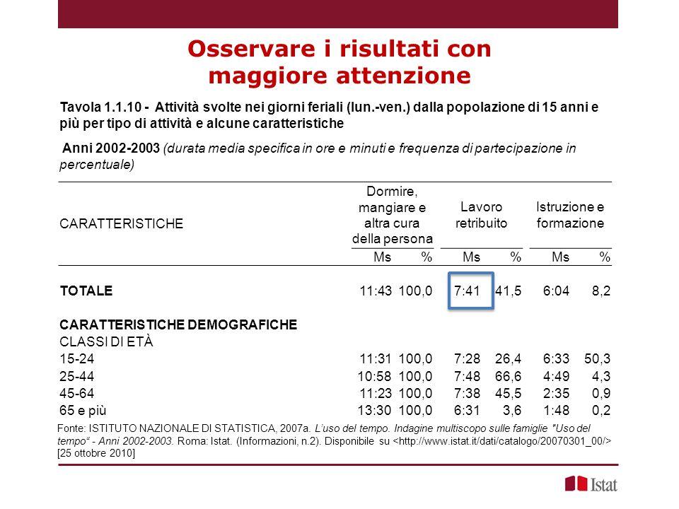 Osservare i risultati con maggiore attenzione Fonte: ISTITUTO NAZIONALE DI STATISTICA, 2007a.