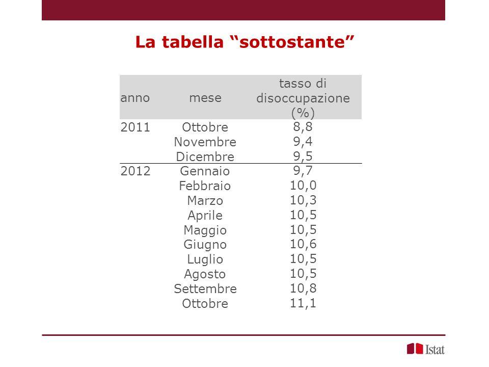 La tabella sottostante annomese tasso di disoccupazione (%) 2011Ottobre8,8 Novembre9,4 Dicembre9,5 2012Gennaio9,7 Febbraio10,0 Marzo10,3 Aprile10,5 Maggio10,5 Giugno10,6 Luglio10,5 Agosto10,5 Settembre10,8 Ottobre11,1