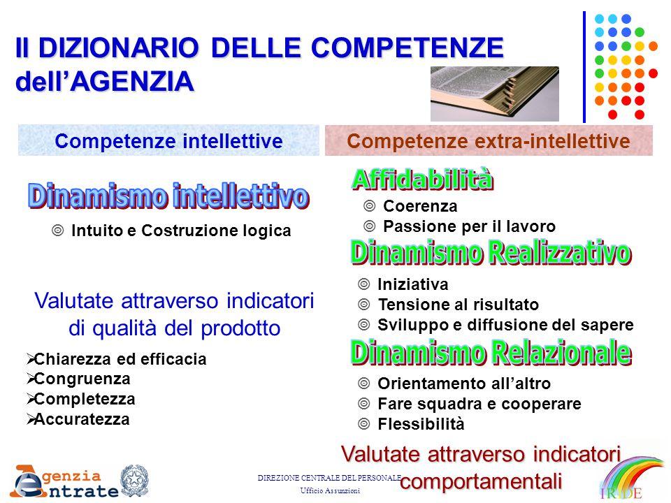 DIREZIONE CENTRALE DEL PERSONALE Ufficio Assunzioni Il DIZIONARIO DELLE COMPETENZE dell'AGENZIA Valutate attraverso indicatori comportamentali  Coere