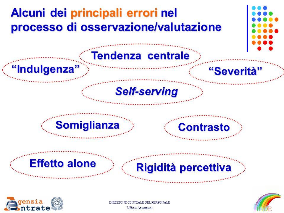 """DIREZIONE CENTRALE DEL PERSONALE Ufficio Assunzioni Alcuni dei principali errori nel processo di osservazione/valutazione """"Indulgenza"""" """"Severità"""" Self"""