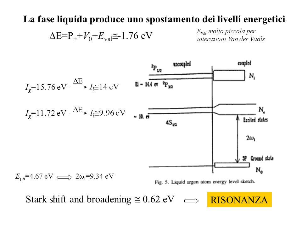 I l  14 eV I g =15.76 eV I l  9.96 eV I g =11.72 eV E ph =4.67 eV  E=P + +V 0 +E val  -1.76 eV La fase liquida produce uno spostamento dei livelli