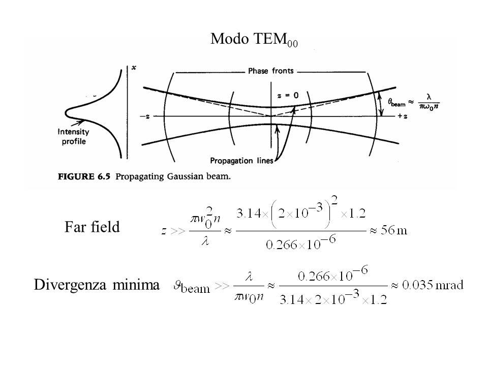 Far field Divergenza minima Modo TEM 00