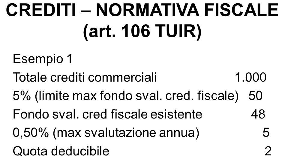 CREDITI – NORMATIVA FISCALE (art. 106 TUIR) Esempio 1 Totale crediti commerciali 1.000 5% (limite max fondo sval. cred. fiscale) 50 Fondo sval. cred f
