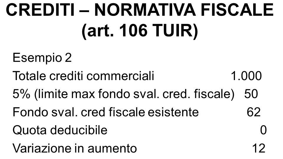 CREDITI – NORMATIVA FISCALE (art. 106 TUIR) Esempio 2 Totale crediti commerciali 1.000 5% (limite max fondo sval. cred. fiscale) 50 Fondo sval. cred f