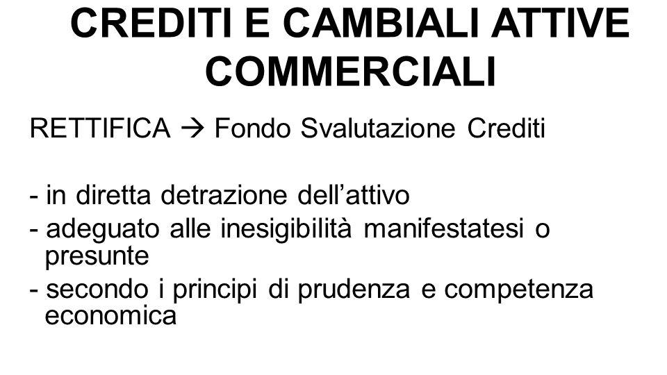 CREDITI E CAMBIALI ATTIVE COMMERCIALI RETTIFICA  Fondo Svalutazione Crediti - in diretta detrazione dell'attivo - adeguato alle inesigibilità manifes