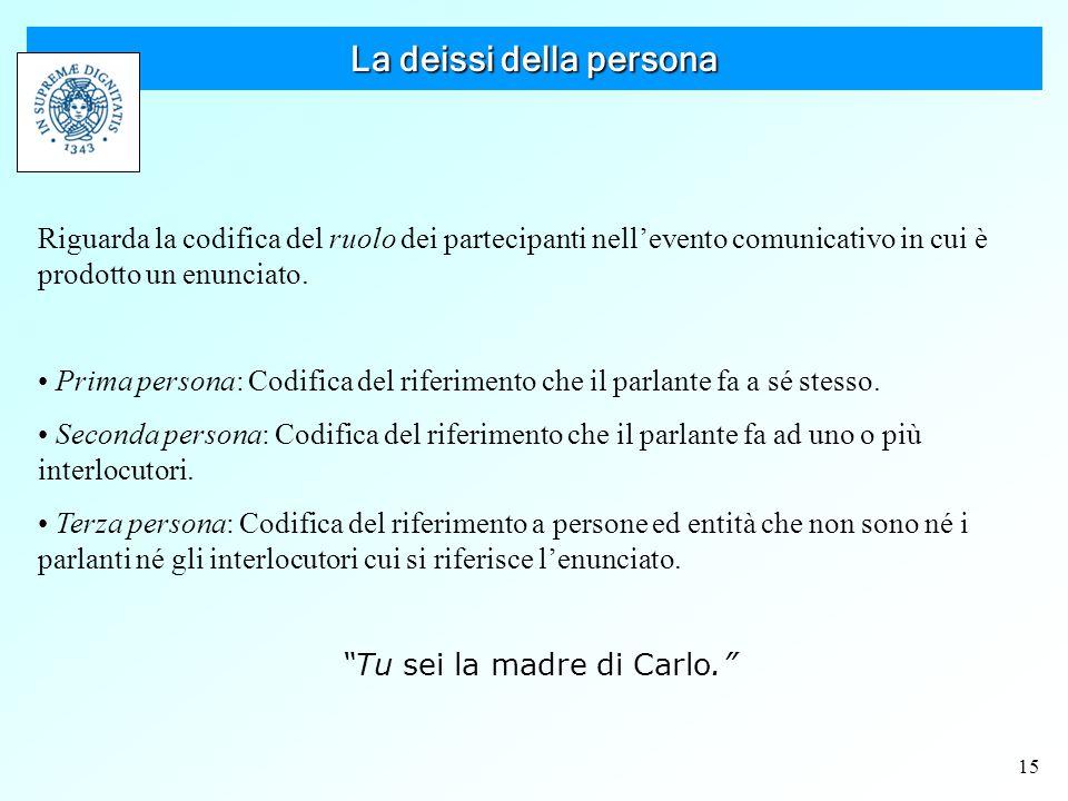 15 La deissi della persona Riguarda la codifica del ruolo dei partecipanti nell'evento comunicativo in cui è prodotto un enunciato.