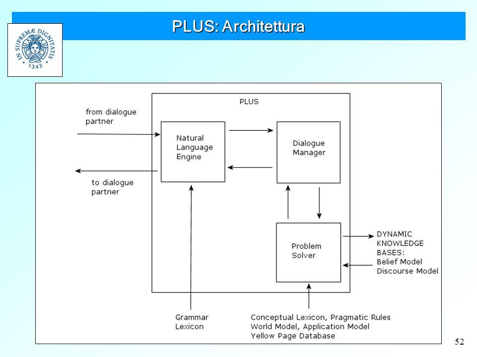 52 PLUS: Architettura