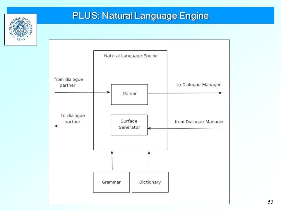 53 PLUS: Natural Language Engine